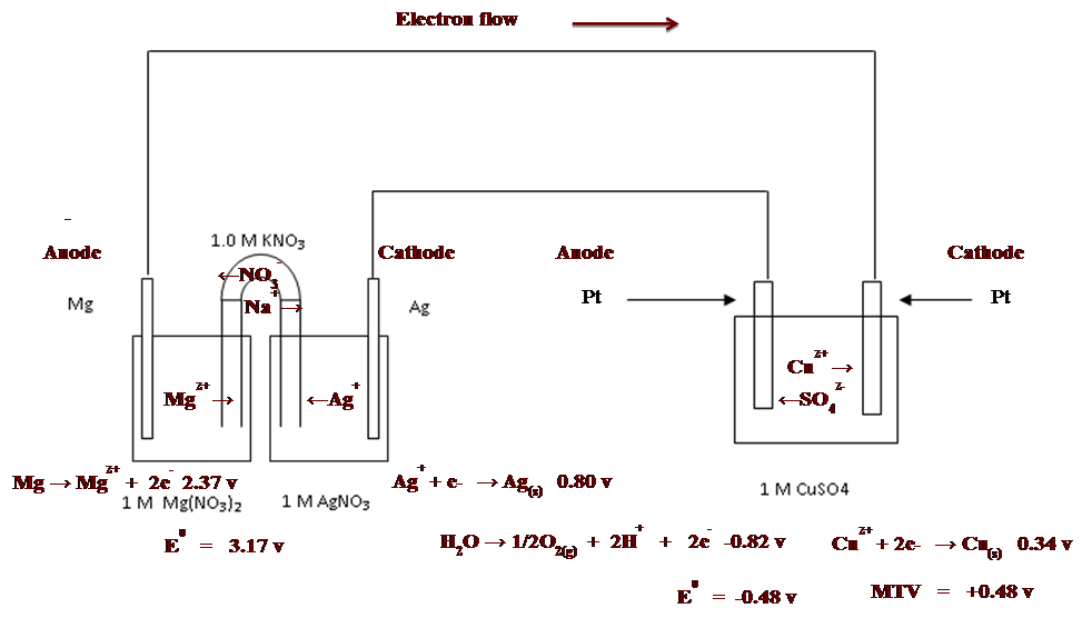 battery chemistry diagram battery free engine image for user manual download. Black Bedroom Furniture Sets. Home Design Ideas